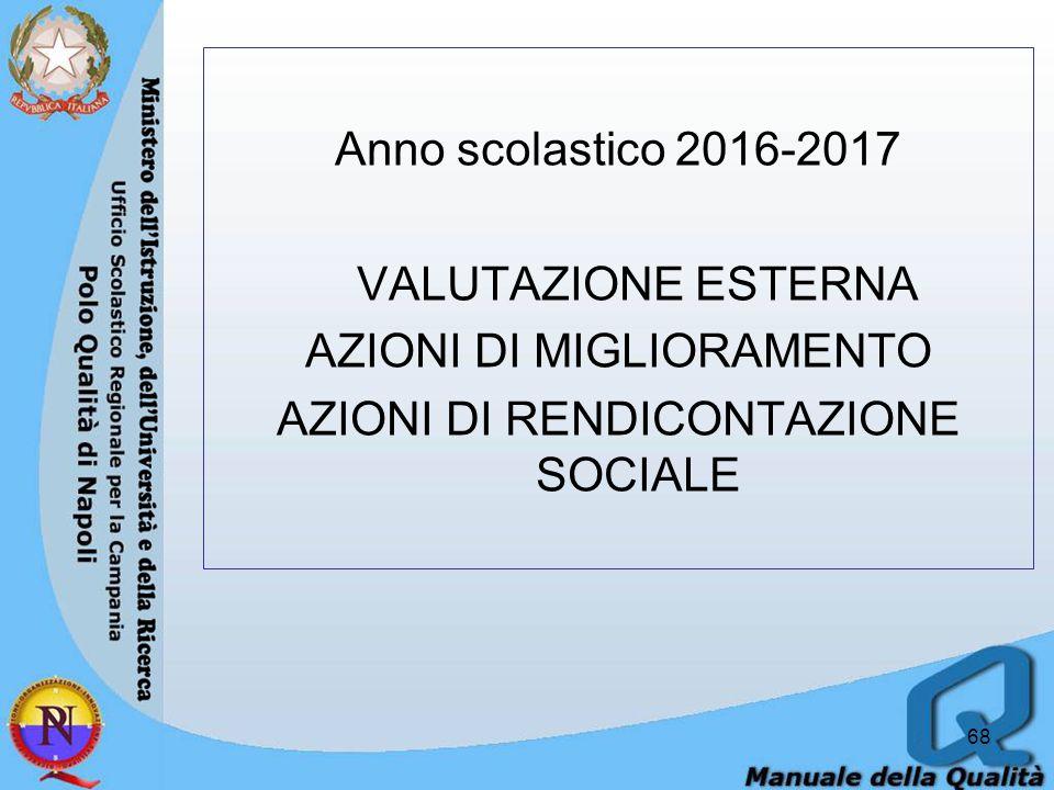 Anno scolastico 2016-2017 VALUTAZIONE ESTERNA AZIONI DI MIGLIORAMENTO AZIONI DI RENDICONTAZIONE SOCIALE