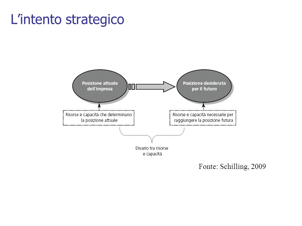 L'intento strategico Fonte: Schilling, 2009