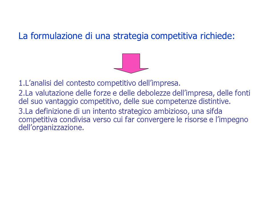 La formulazione di una strategia competitiva richiede: