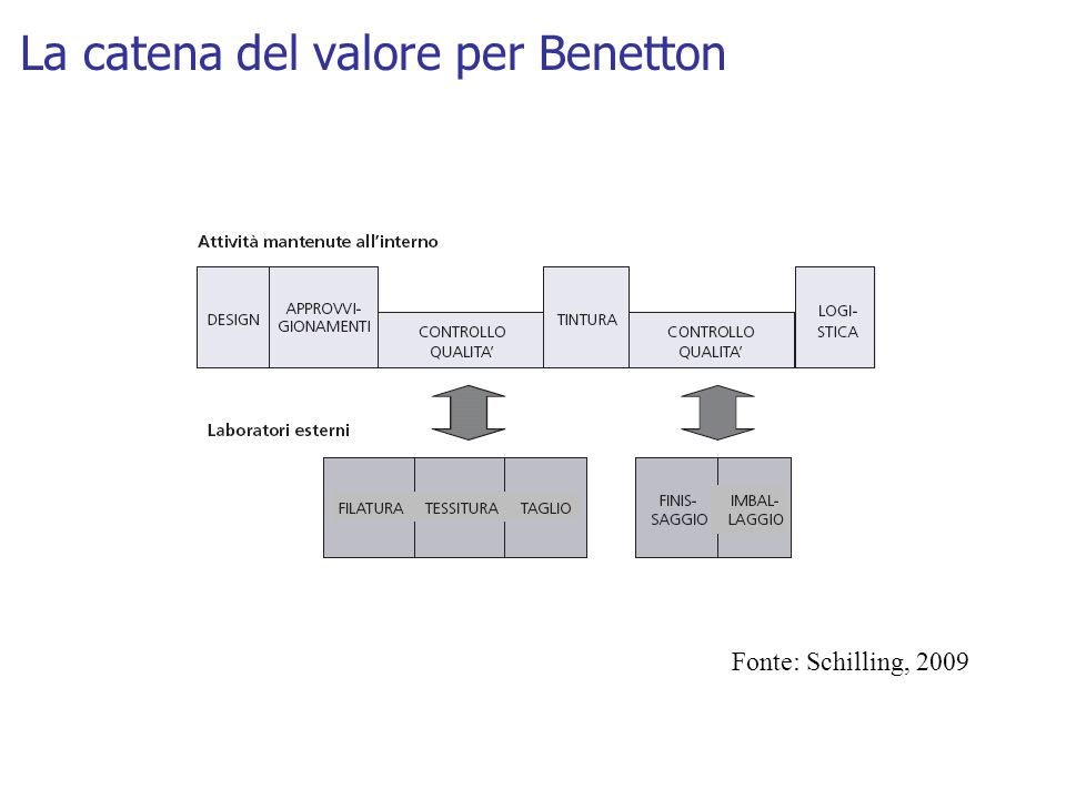 La catena del valore per Benetton