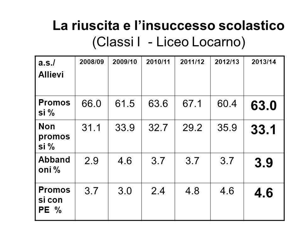 La riuscita e l'insuccesso scolastico (Classi I - Liceo Locarno)
