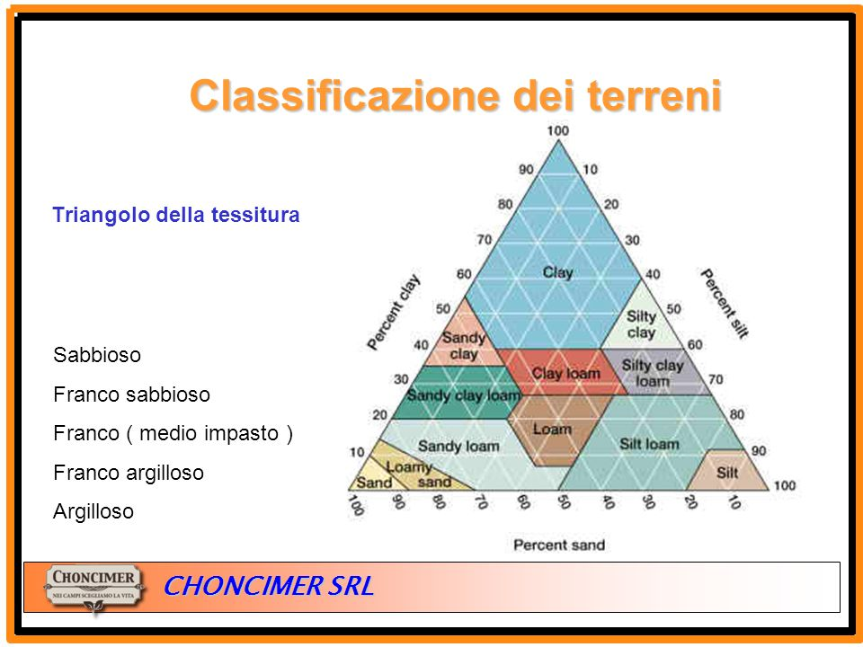 Classificazione dei terreni