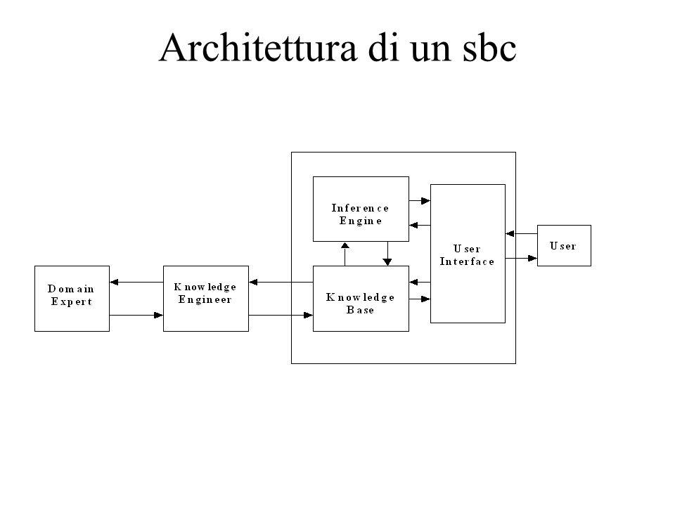Architettura di un sbc