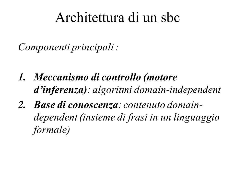 Architettura di un sbc Componenti principali :