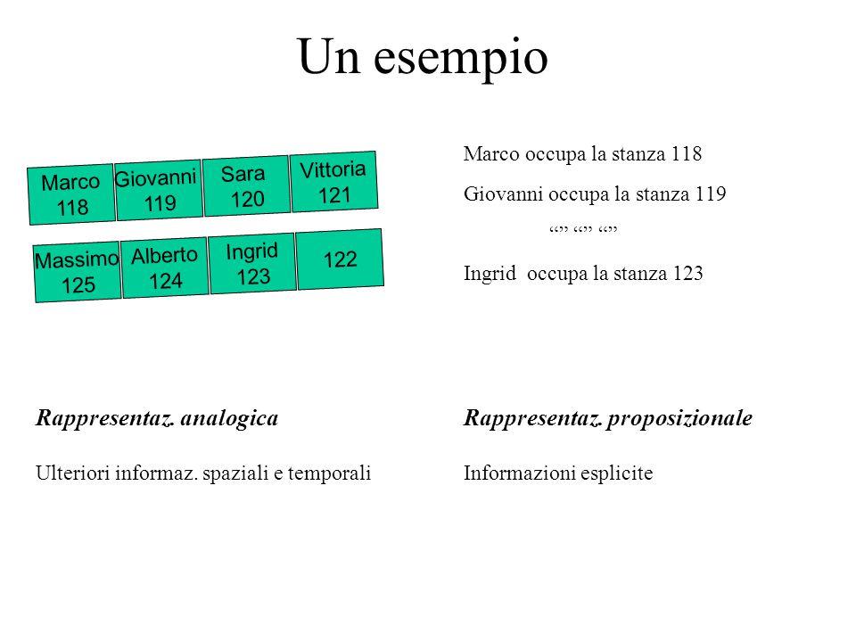 Un esempio Marco occupa la stanza 118 Giovanni occupa la stanza 119