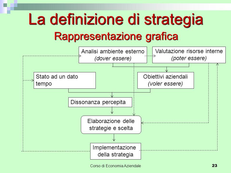 La definizione di strategia