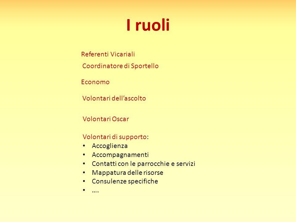I ruoli Referenti Vicariali Coordinatore di Sportello Economo