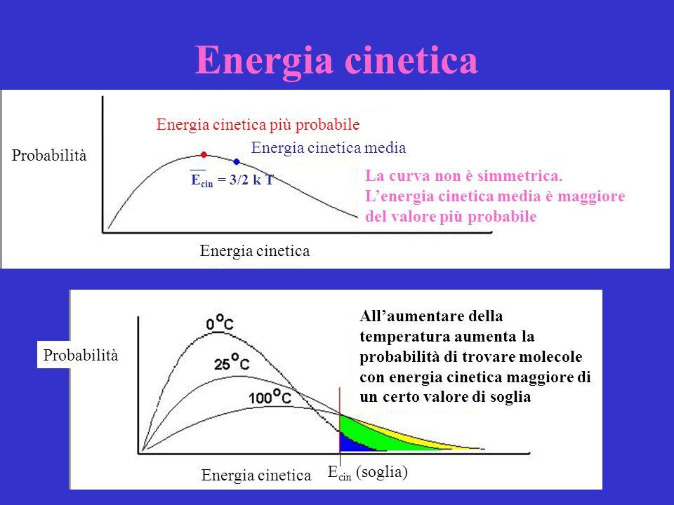 Energia cinetica più probabile
