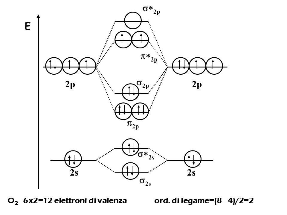 *2p E p*2p 2p 2p p2p *2s 2s 2s O2 6x2=12 elettroni di valenza