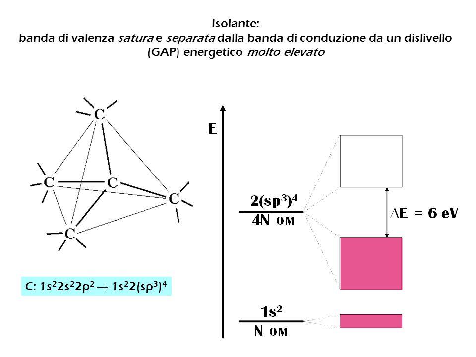 Isolante: banda di valenza satura e separata dalla banda di conduzione da un dislivello (GAP) energetico molto elevato.