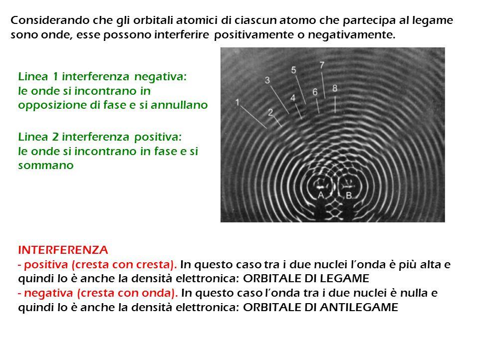 Considerando che gli orbitali atomici di ciascun atomo che partecipa al legame sono onde, esse possono interferire positivamente o negativamente.
