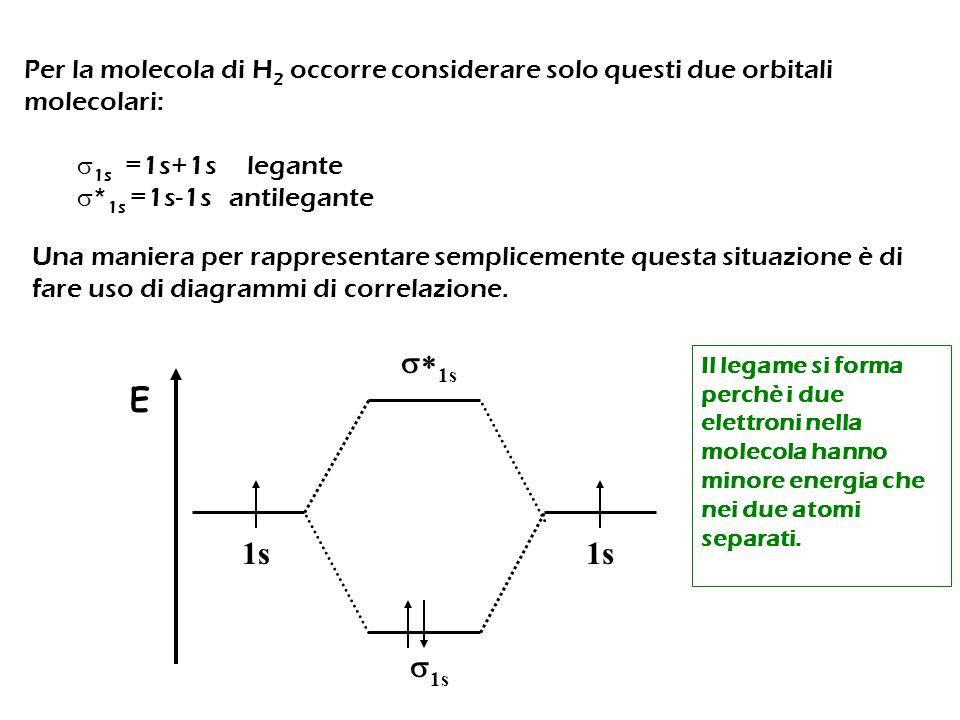 Per la molecola di H2 occorre considerare solo questi due orbitali molecolari: