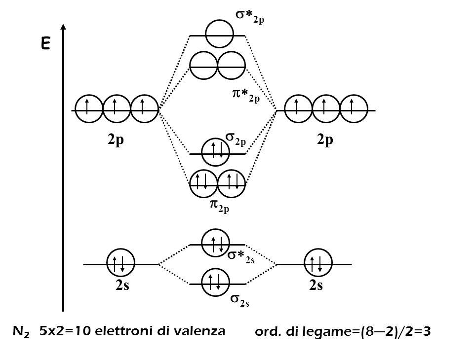 *2p E p*2p 2p 2p p2p *2s 2s 2s N2 5x2=10 elettroni di valenza