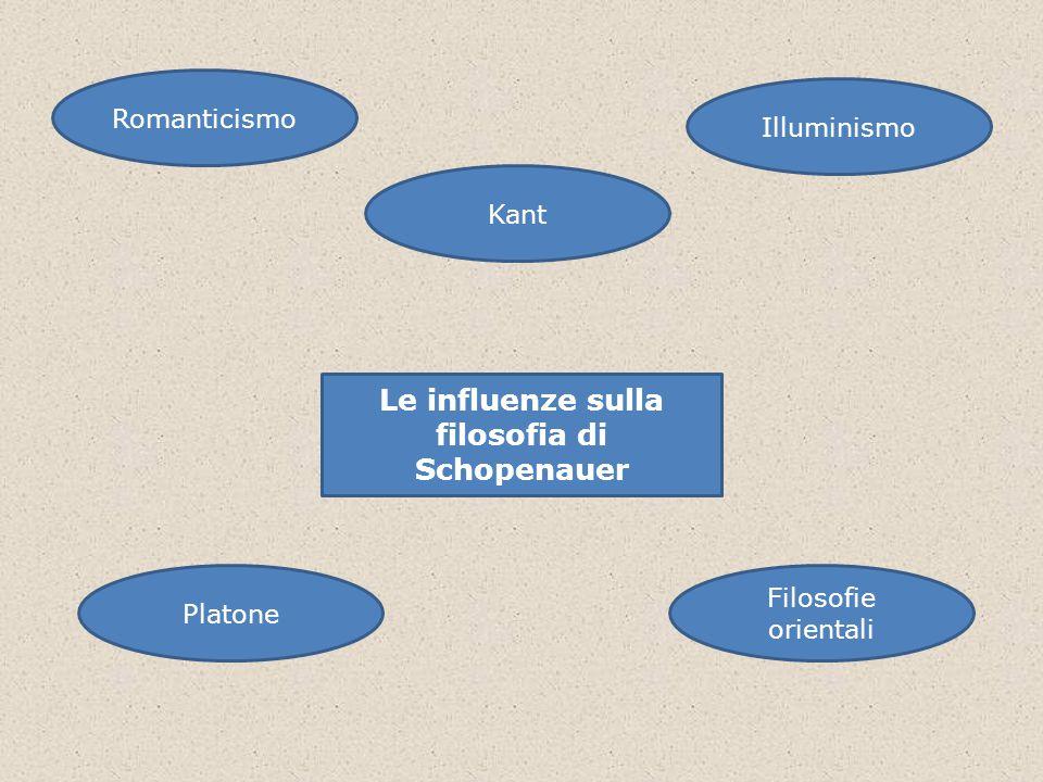 Le influenze sulla filosofia di Schopenauer