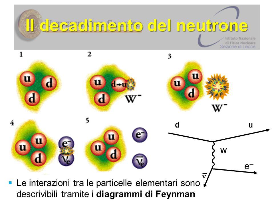 Il decadimento del neutrone