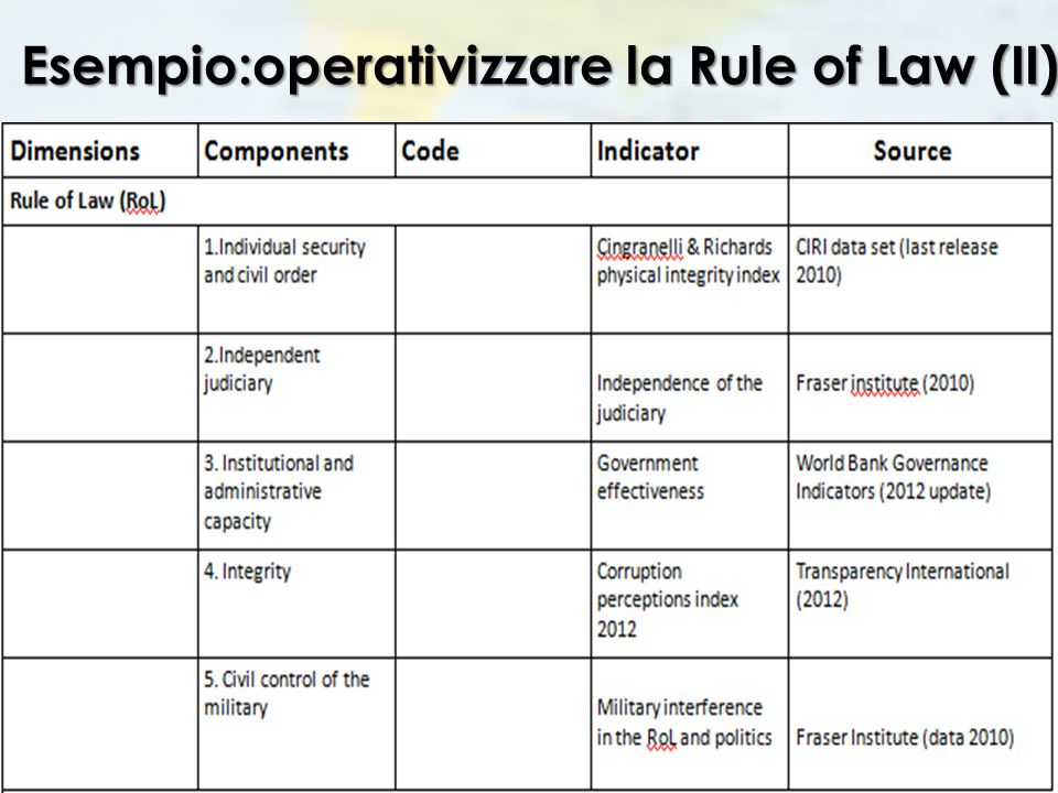 Esempio:operativizzare la Rule of Law (II)