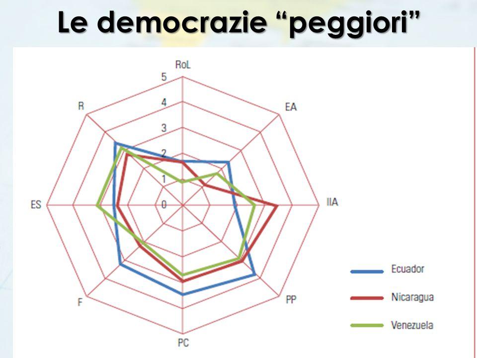 Le democrazie peggiori