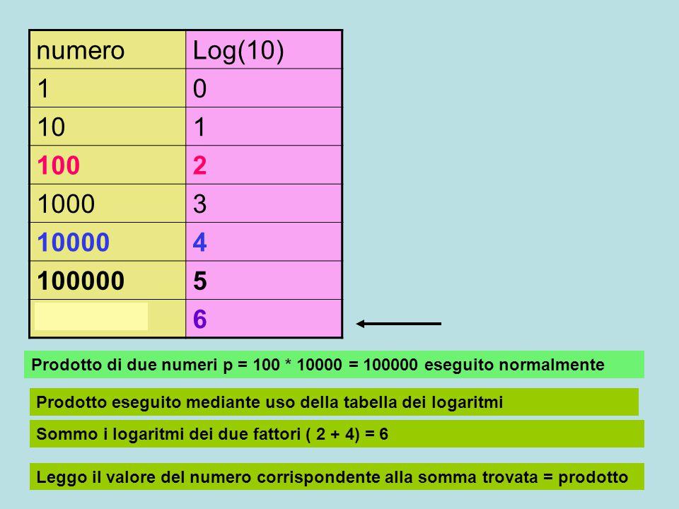 numero Log(10) 1. 10. 100. 2. 1000. 3. 10000. 4. 100000. 5. 1000000. 6. 100 * 10000 = 1000000.