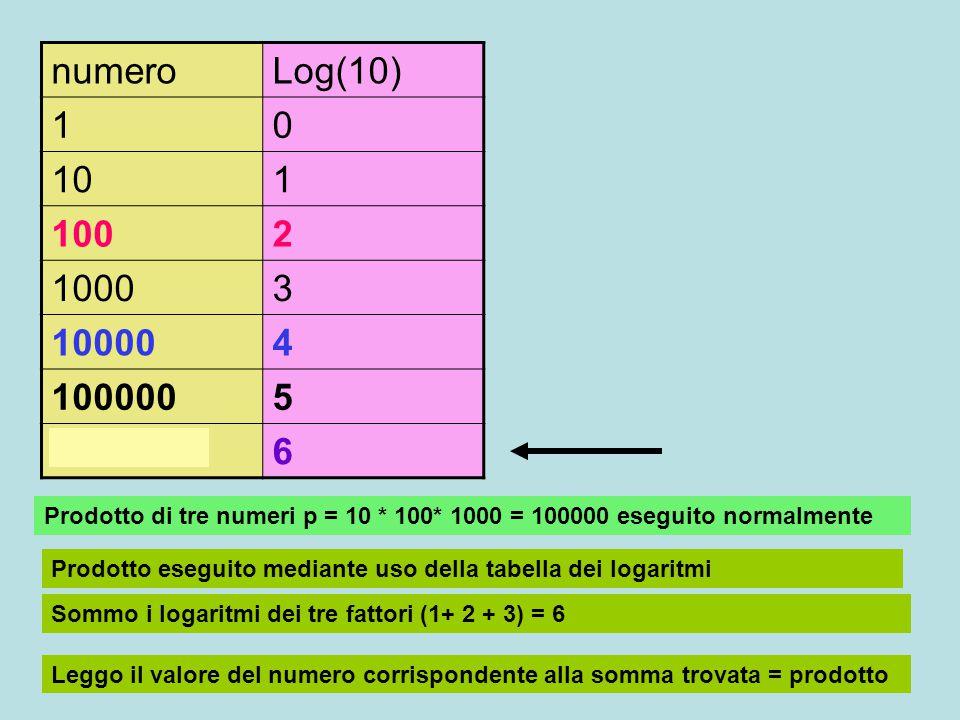 numero Log(10) 1. 10. 100. 2. 1000. 3. 10000. 4. 100000. 5. 1000000. 6. 10 * 100+1000 = 1000000.