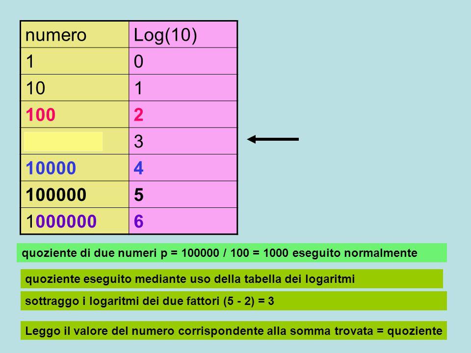 numero Log(10) 1. 10. 100. 2. 1000. 3. 10000. 4. 100000. 5. 1000000. 6. 100000 / 100 = 1000.