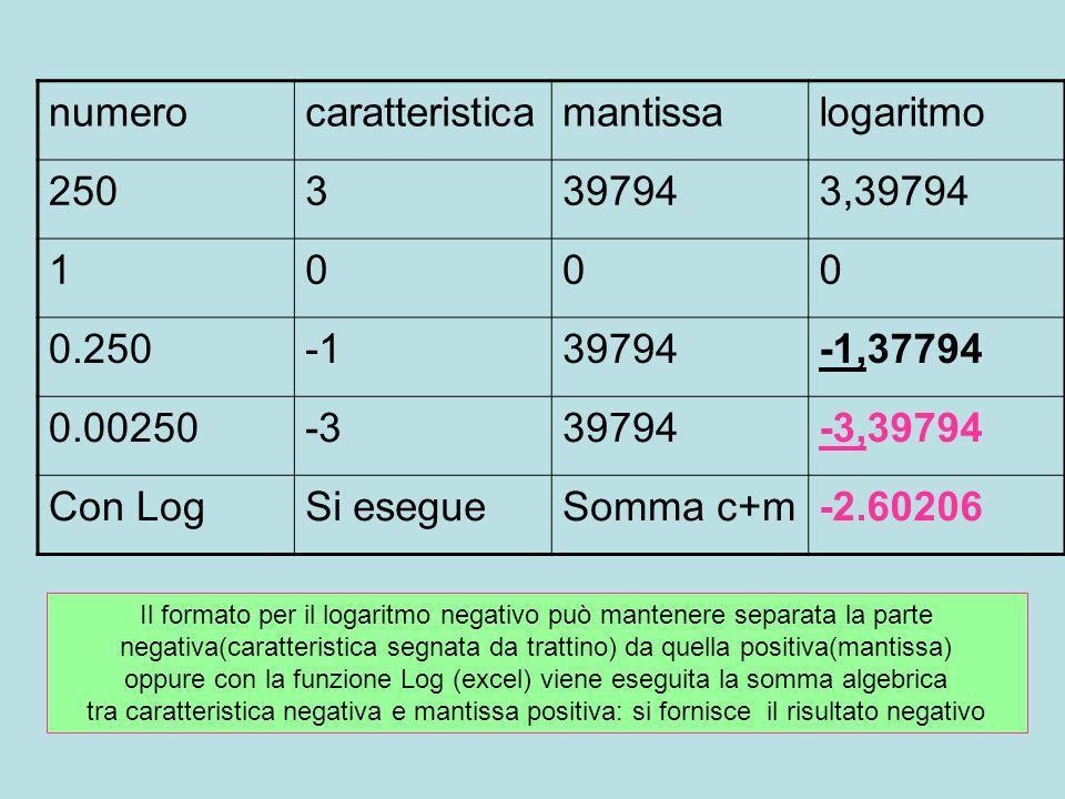 numero caratteristica mantissa logaritmo 250 3 39794 3,39794 1 0.250