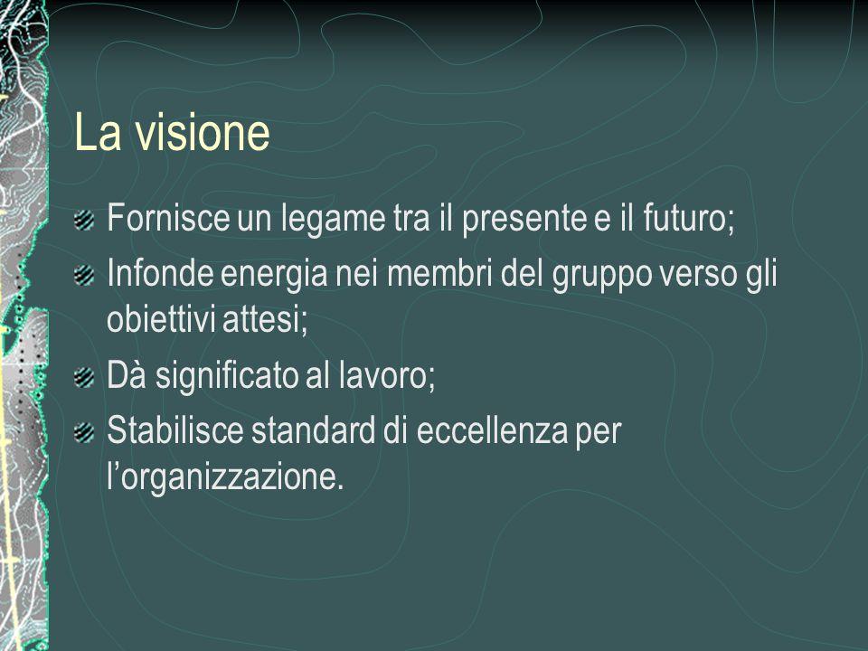 La visione Fornisce un legame tra il presente e il futuro;