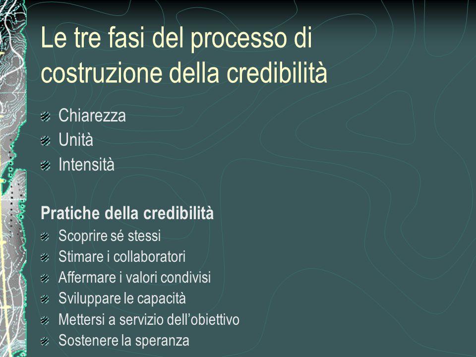 Le tre fasi del processo di costruzione della credibilità