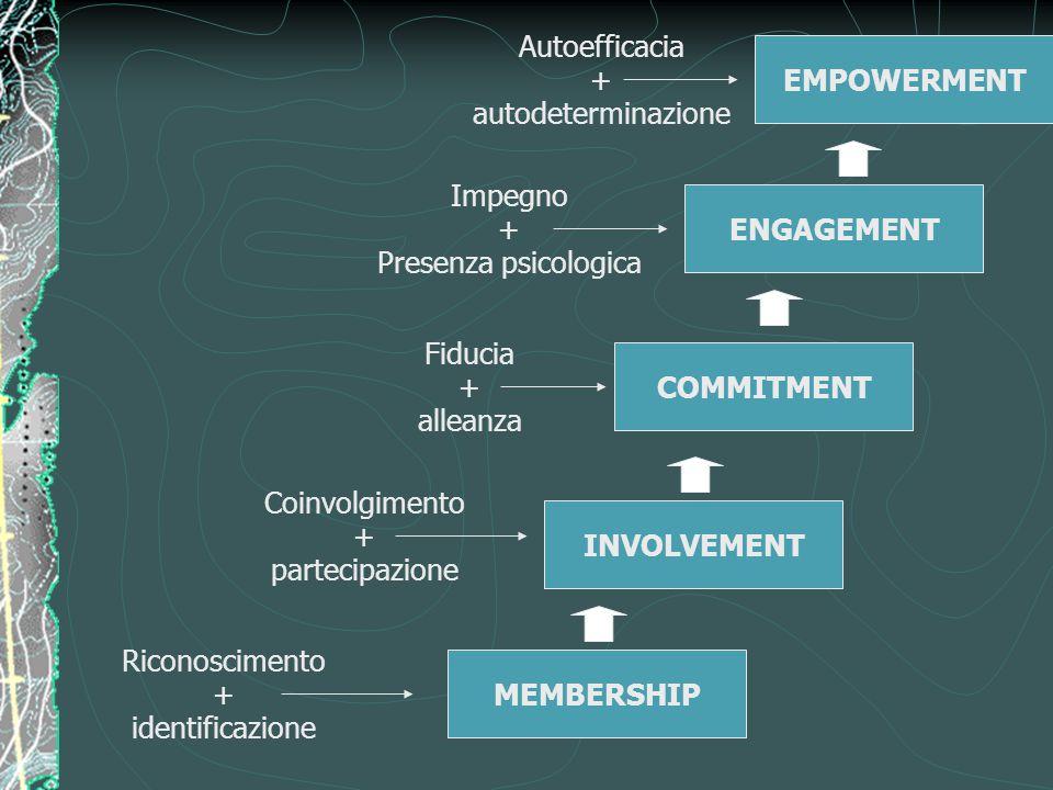 EMPOWERMENT Autoefficacia. + autodeterminazione. ENGAGEMENT. Impegno. + Presenza psicologica.