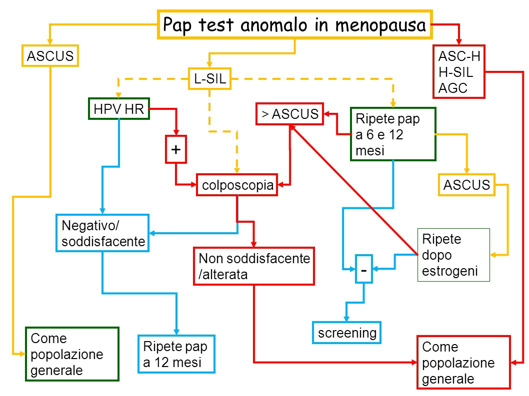 Pap test anomalo in menopausa