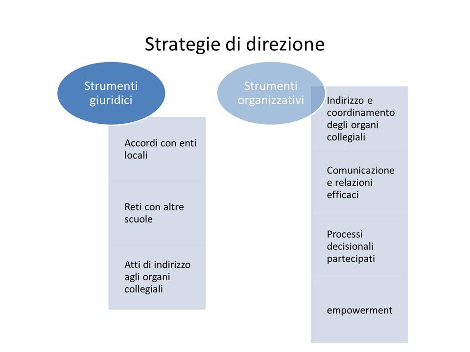 Strategie di direzione