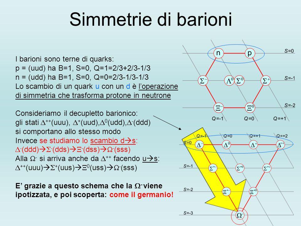 Simmetrie di barioni I barioni sono terne di quarks: