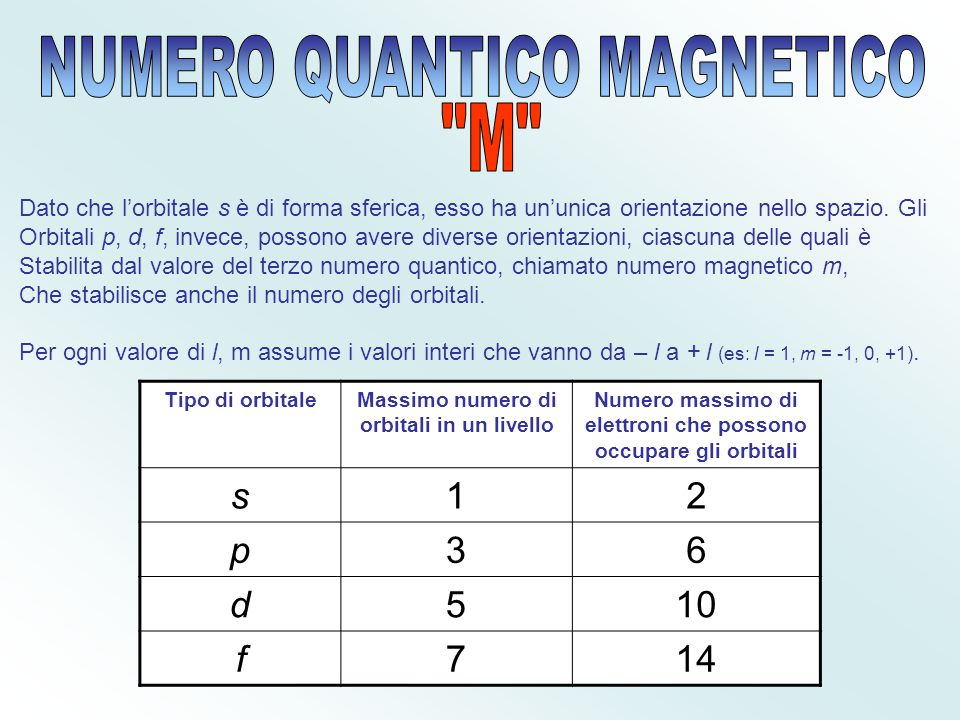 Numero Quantico M NUMERO QUANTICO MAGNETICO M s 1 2 p 3 6 d 5 10 f 7