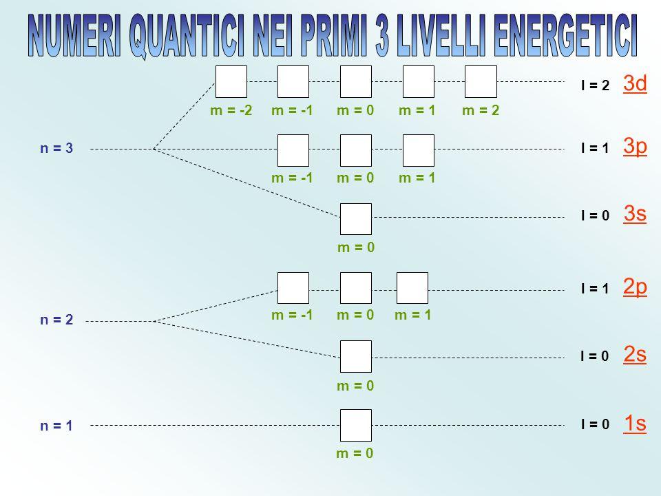 Numeri Quantici nei primi 3 livelli