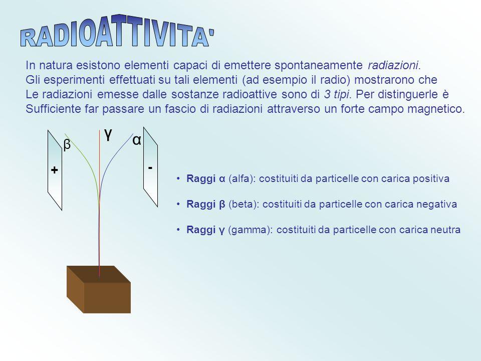 Radioattività RADIOATTIVITA γ α β - +