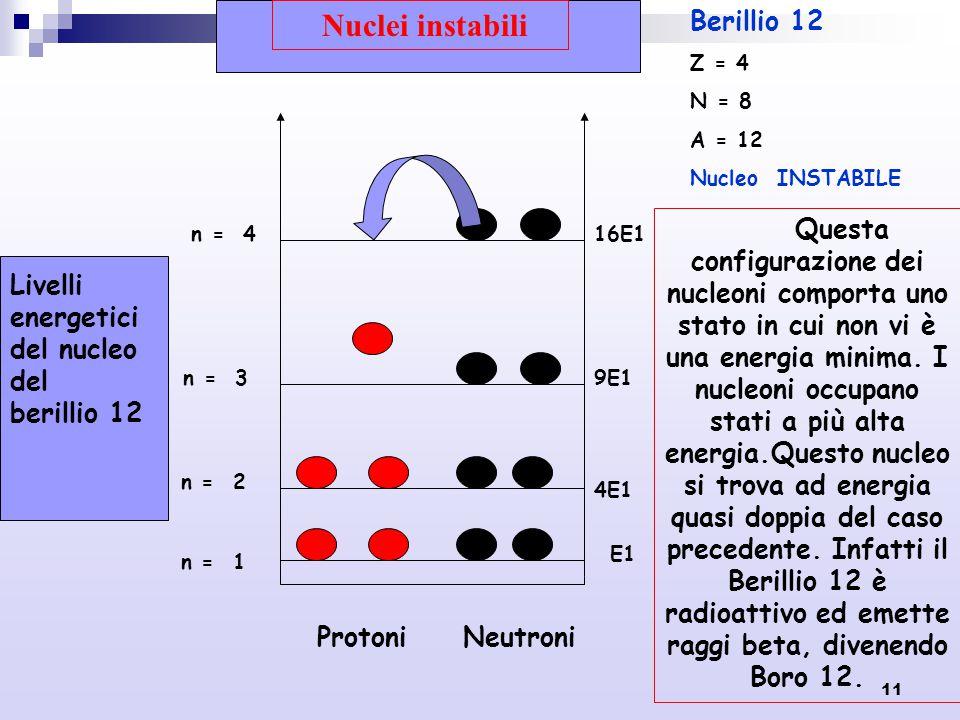 Nuclei instabili Berillio 12