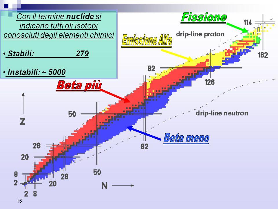 Con il termine nuclide si indicano tutti gli isotopi conosciuti degli elementi chimici