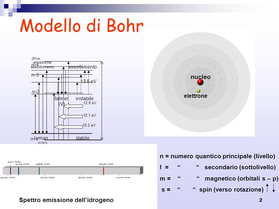 Modello di Bohr nucleo n = numero quantico principale (livello)