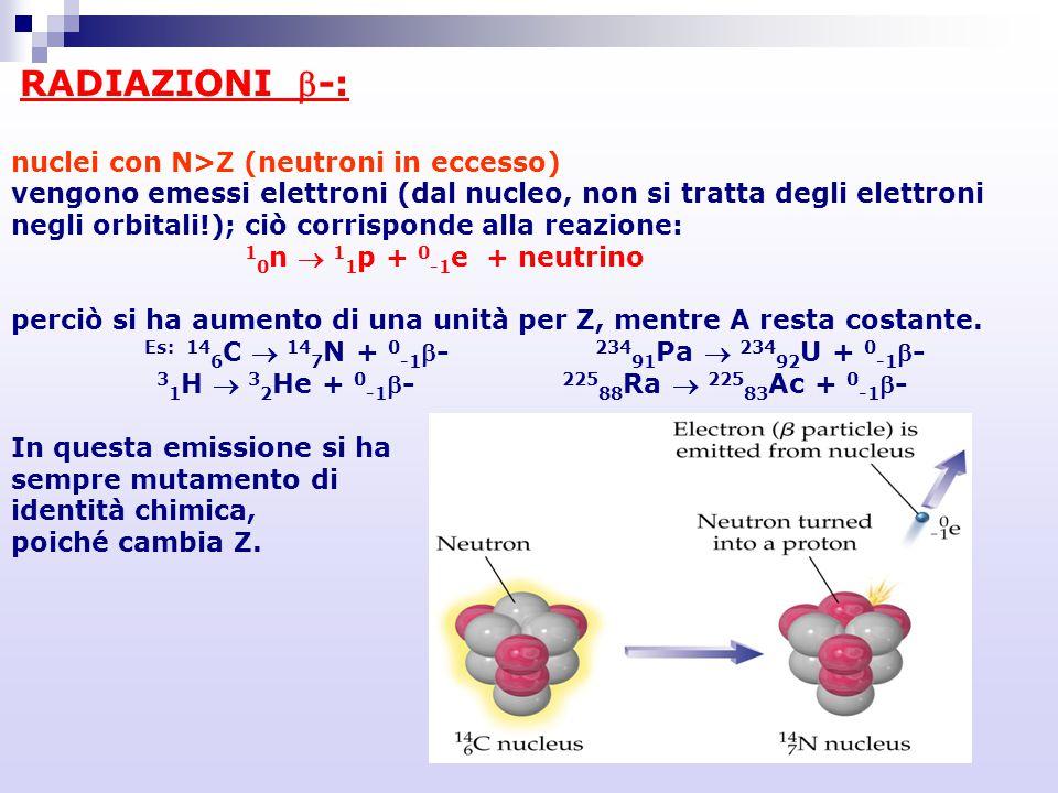 RADIAZIONI b-: nuclei con N>Z (neutroni in eccesso)