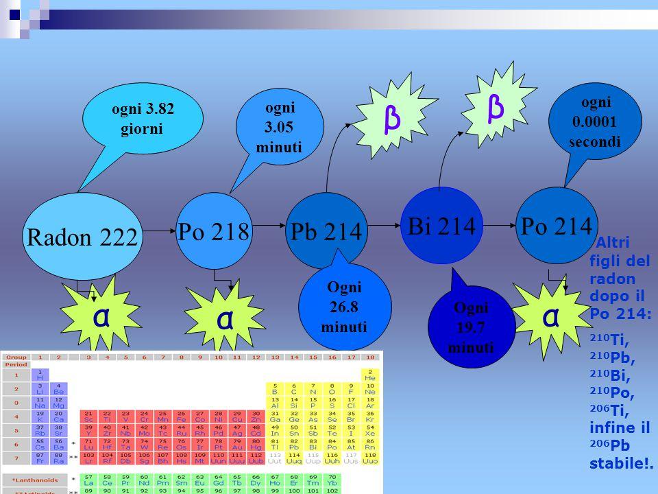 β β. ogni 3.82. giorni. ogni 0.0001. secondi. ogni 3.05. minuti. Bi 214. Po 214. Radon 222.