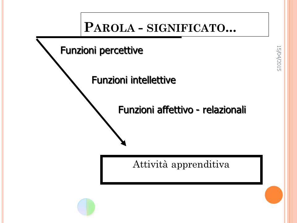 Parola - significato... Funzioni percettive Funzioni intellettive
