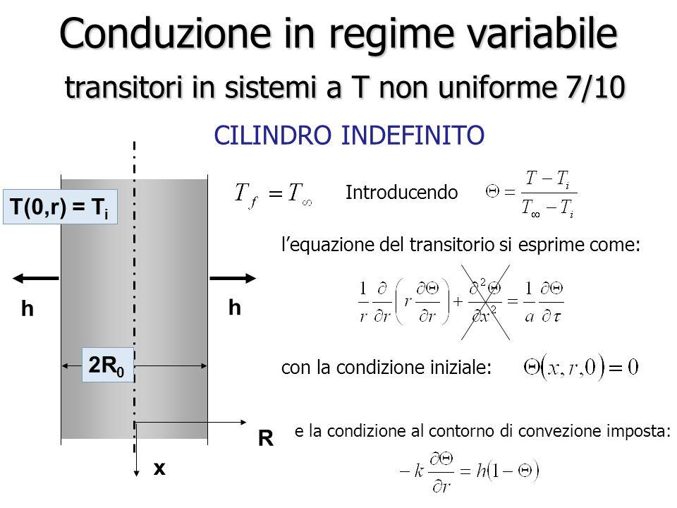 Conduzione in regime variabile transitori in sistemi a T non uniforme 7/10