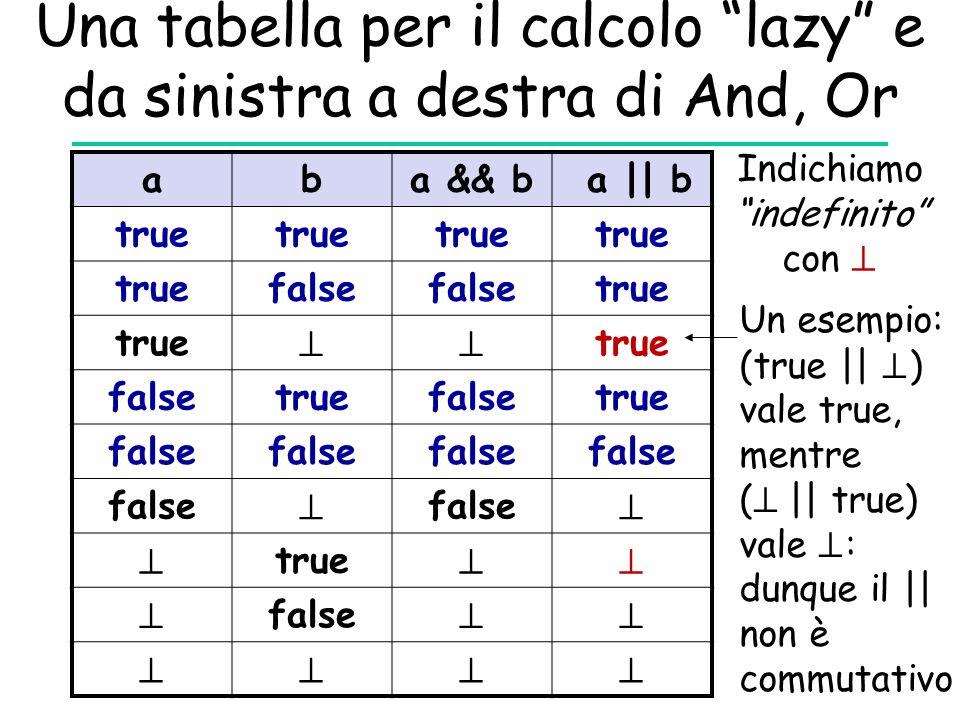 Una tabella per il calcolo lazy e da sinistra a destra di And, Or
