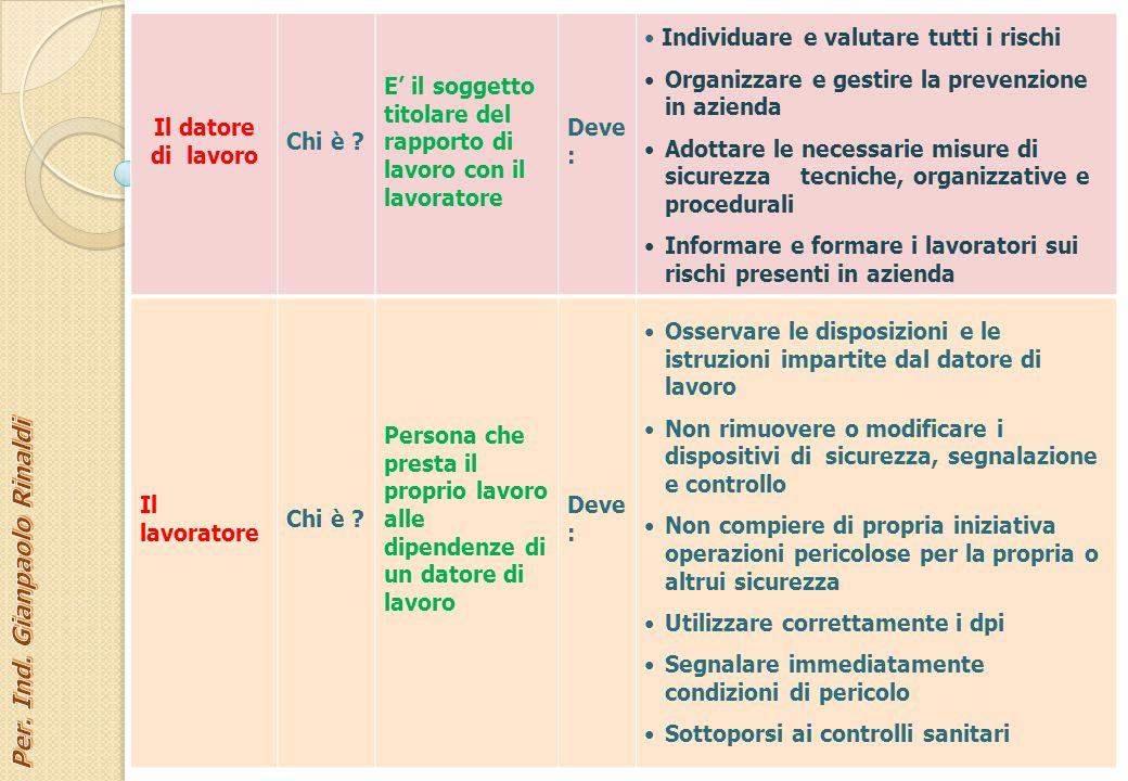 Per. Ind. Gianpaolo Rinaldi