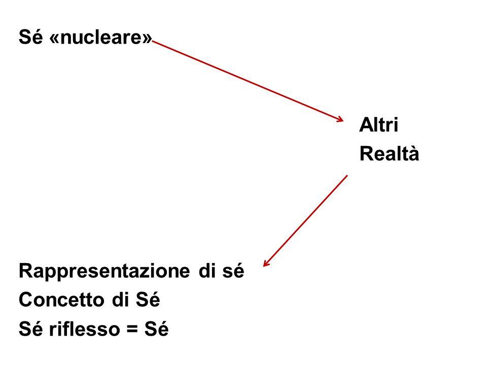 Sé «nucleare» Altri Realtà Rappresentazione di sé Concetto di Sé Sé riflesso = Sé