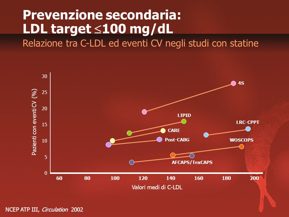 Prevenzione secondaria: LDL target 100 mg/dL