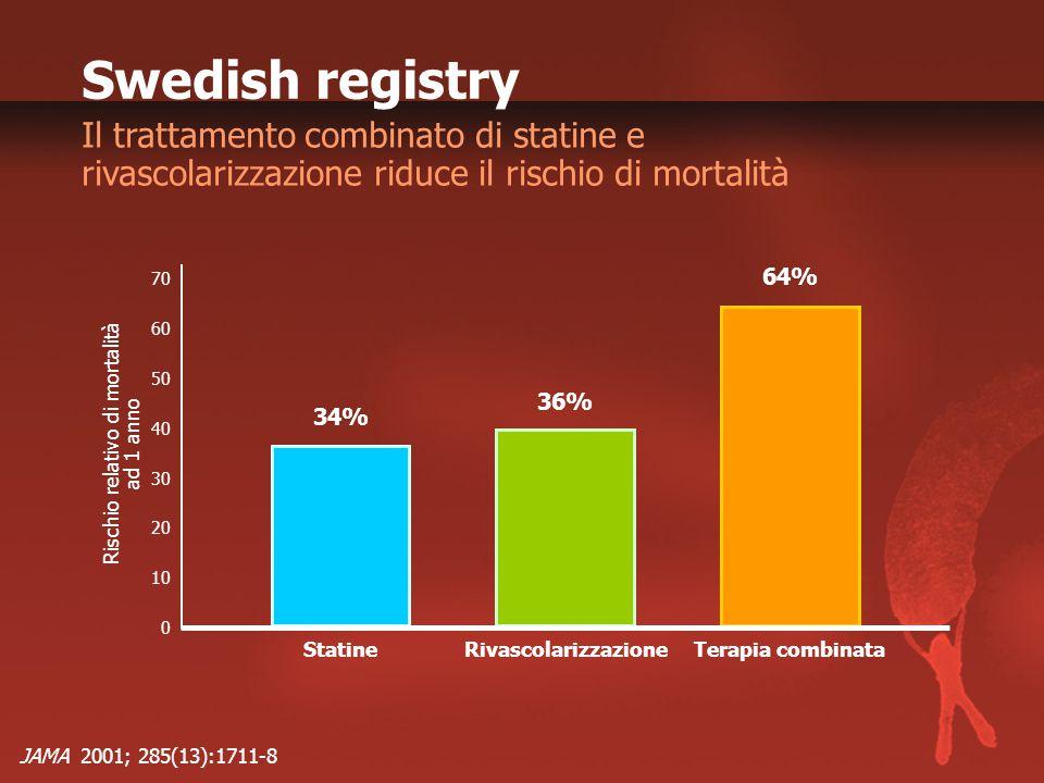 Rischio relativo di mortalità ad 1 anno