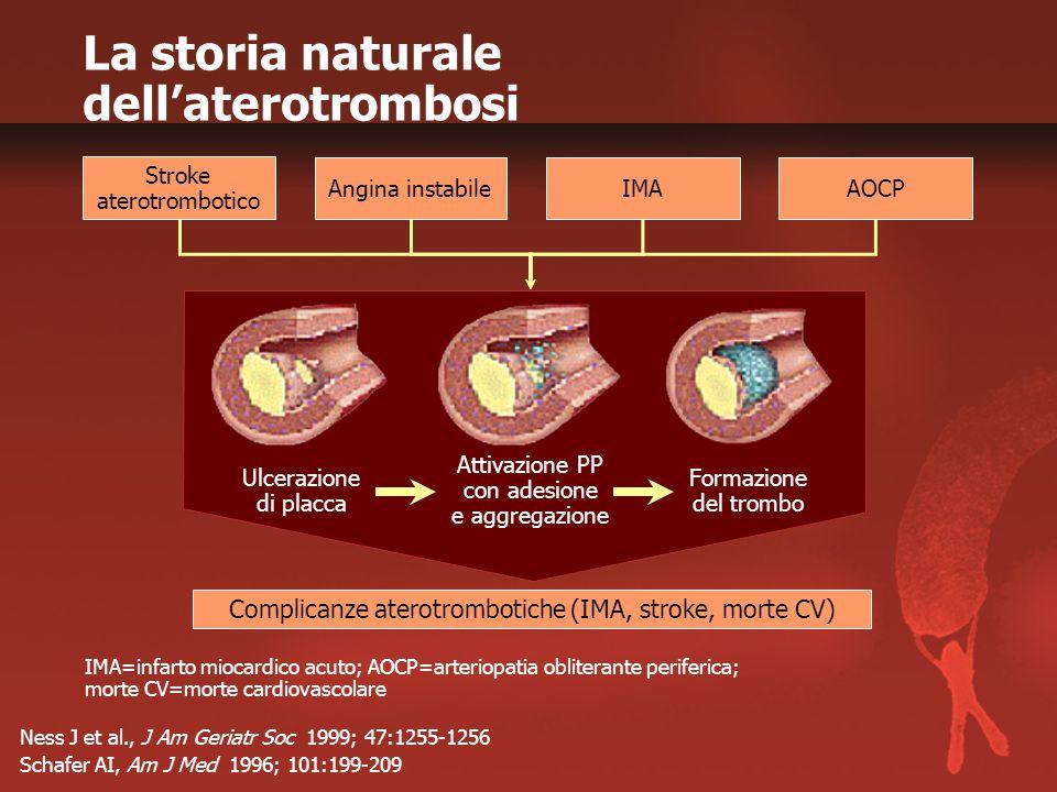 La storia naturale dell'aterotrombosi