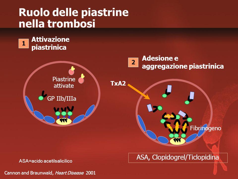 Ruolo delle piastrine nella trombosi