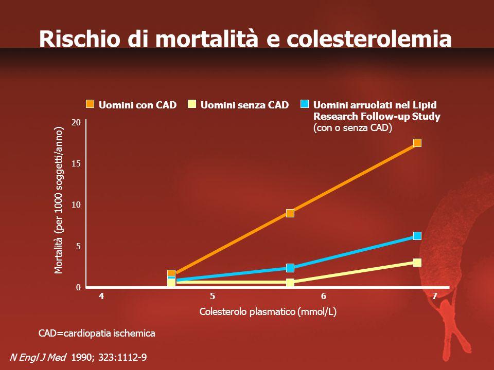 Rischio di mortalità e colesterolemia