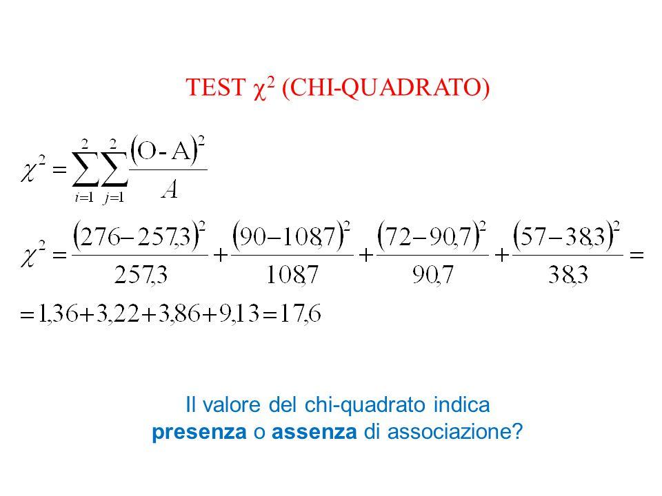 Il valore del chi-quadrato indica presenza o assenza di associazione